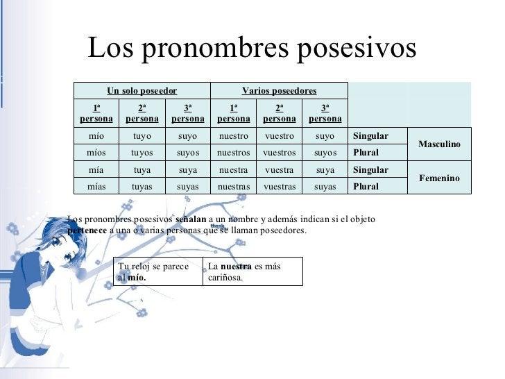 Los pronombres posesivos PRONOMBRES POSESIVOS   Los pronombres posesivos  señalan  a un nombre y además indican si el obje...
