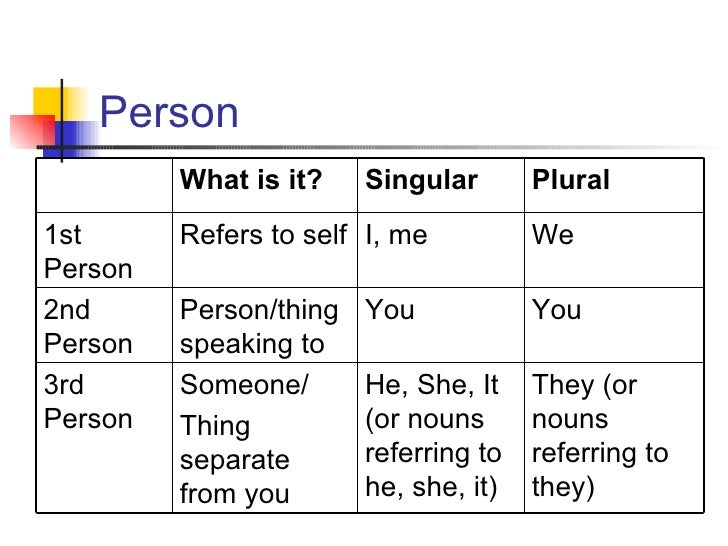 First, Second, and Third Person: Definition and Examples