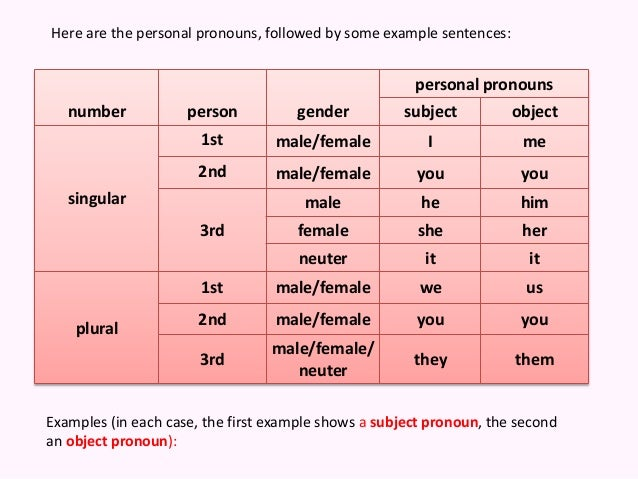 first person personal pronouns