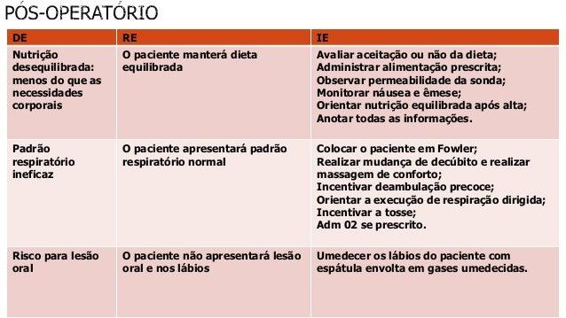 SAE Cirúrgica - Gastrotomia, Gastrostomia e Gastrectomia