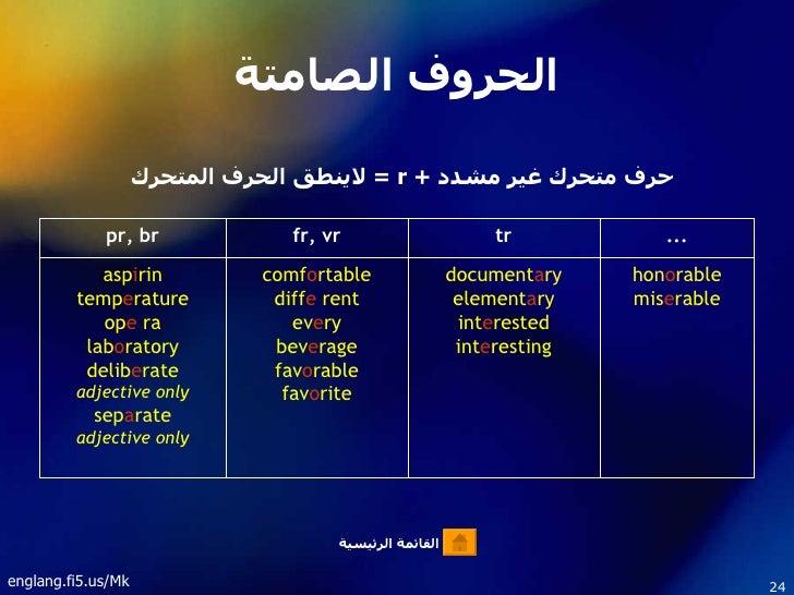 Pronunciation rules 2 for Terrace pronunciation