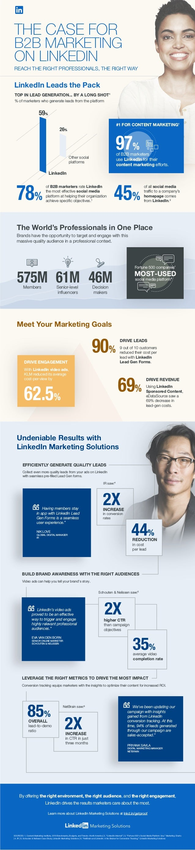 By offering the right environment, the right audience, and the right engagement, LinkedIn drives the results marketers car...