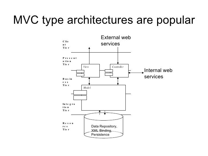 Web api in mvc 4 advantages of asexual reproduction
