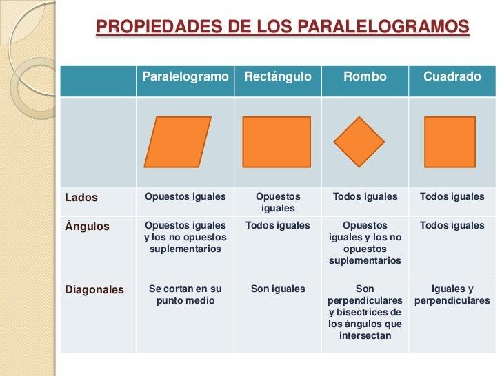 Propiedades de los cuadril teros for Inmobiliaria o inmobiliaria