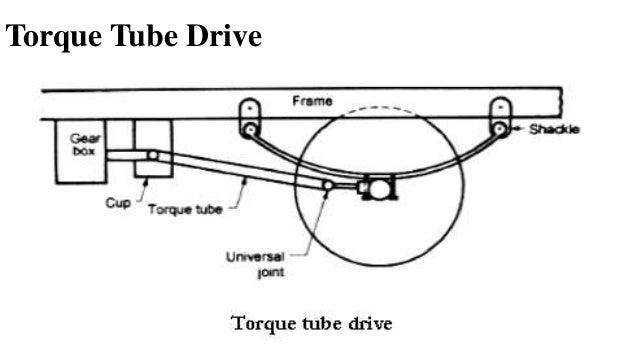 Propeller Shaft  U0026 Universal Joint