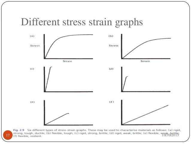 Stress & Strain Properies of dental materials
