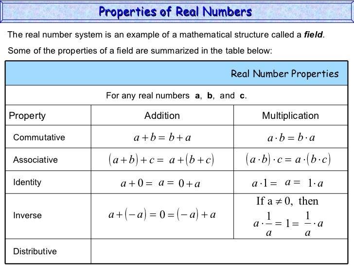 properties-of-real-numbers-39-728.jpg?cb=1187186976
