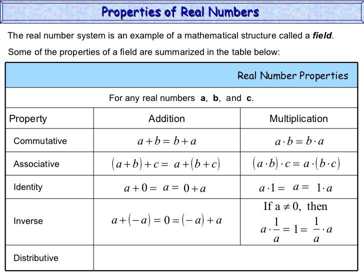 Identify The Property Of Real Numbers Worksheet