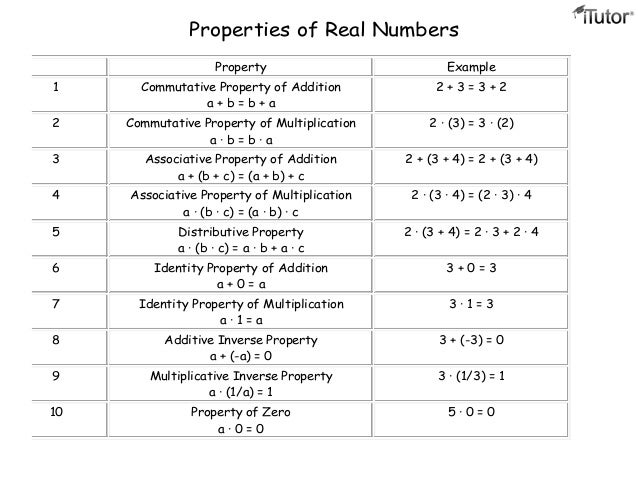 Properties of Addition and Multiplication – Commutative and Associative Properties of Addition Worksheets