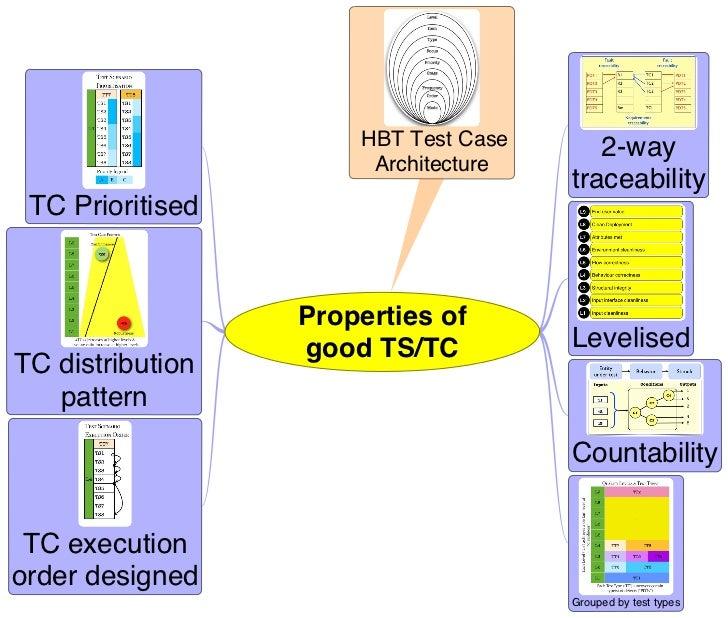HBT Test Case      2-way                       Architecture                                      traceability TC Prioritis...