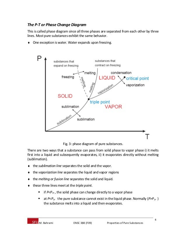 Properties of pure substances 4 the p t or phase change diagram ccuart Images