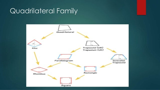 Properties of quadrilaterals properties of quadrilaterals 2 ccuart Image collections