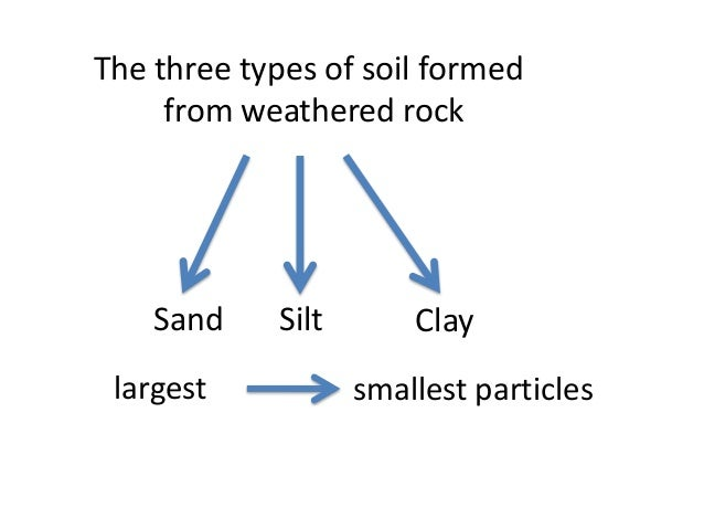 Propertiesofsoilsteach 111021040220 phpapp02 for Importance of soil wikipedia