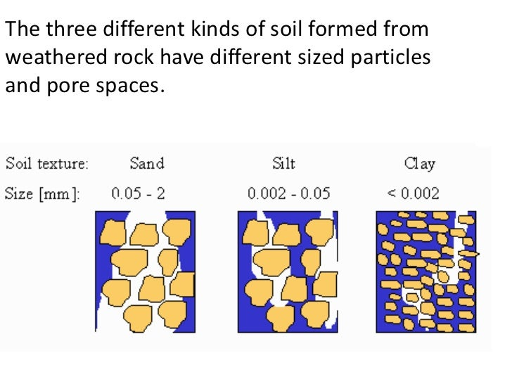 Properties of soils teach for Different types of soil and their characteristics