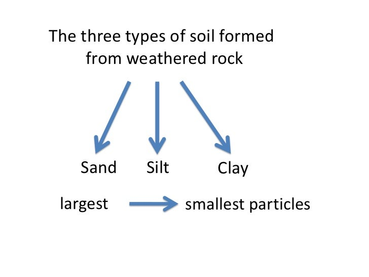 Properties of soils teach for Different types of soil wikipedia