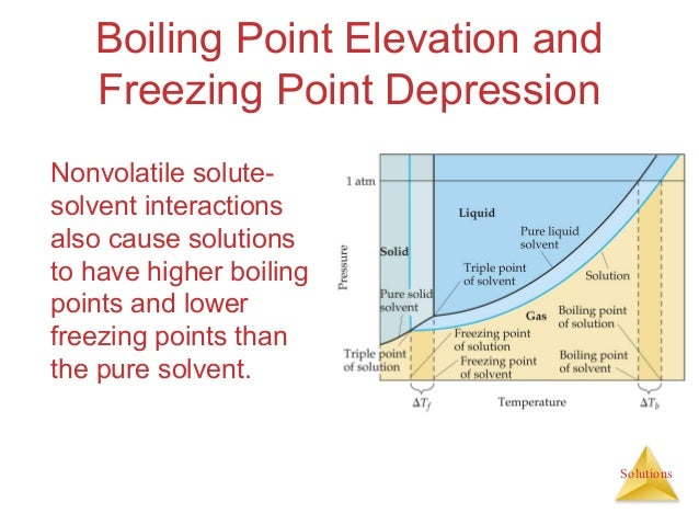 freezing point depression and boiling point Freezing point depression adding a solute to a solvent interaction that causes the solution to have a lower freezing point than the pure solvent.