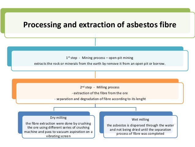 Processing and extraction of asbestos fibre                          1st step - Mining process – open-pit mining      extr...