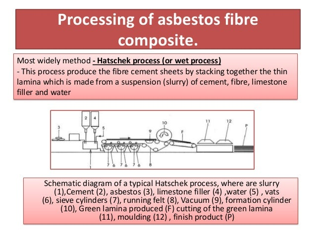 Processing of asbestos fibre                   composite.Most widely method - Hatschek process (or wet process)- This proc...