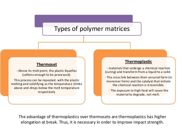Types of polymer matrices                                                                  Thermoplastic                 T...