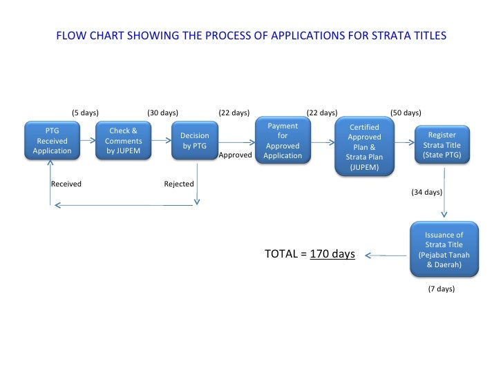 flow chart showing the process of applications - Flowchart Applications
