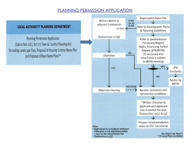 business planning permission uk lottery