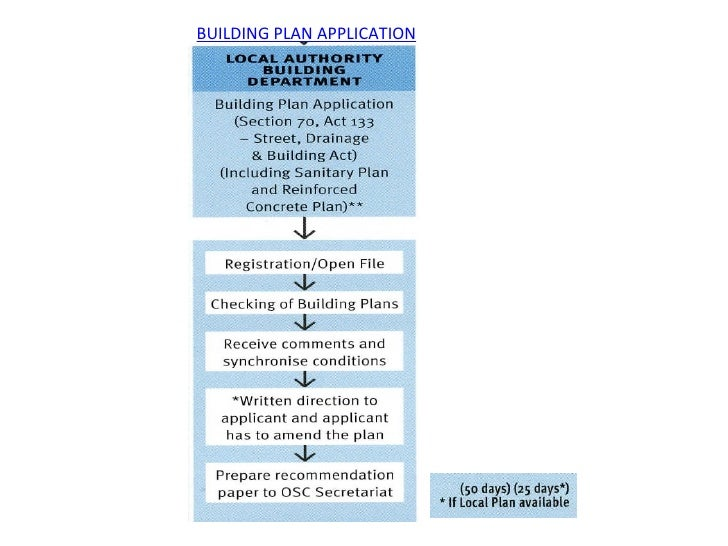 Planning Process For Housing Development In Malaysia