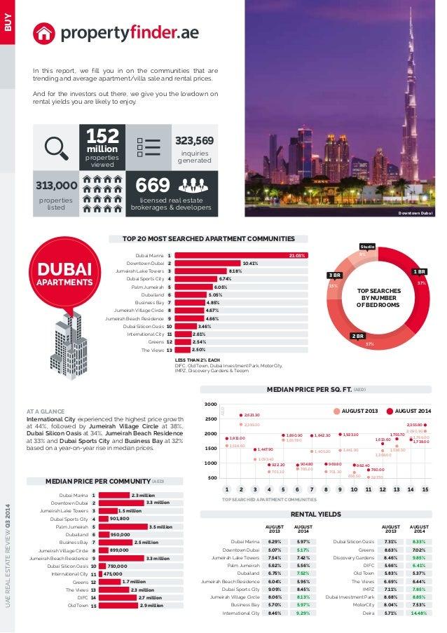 Real estate quarterly report