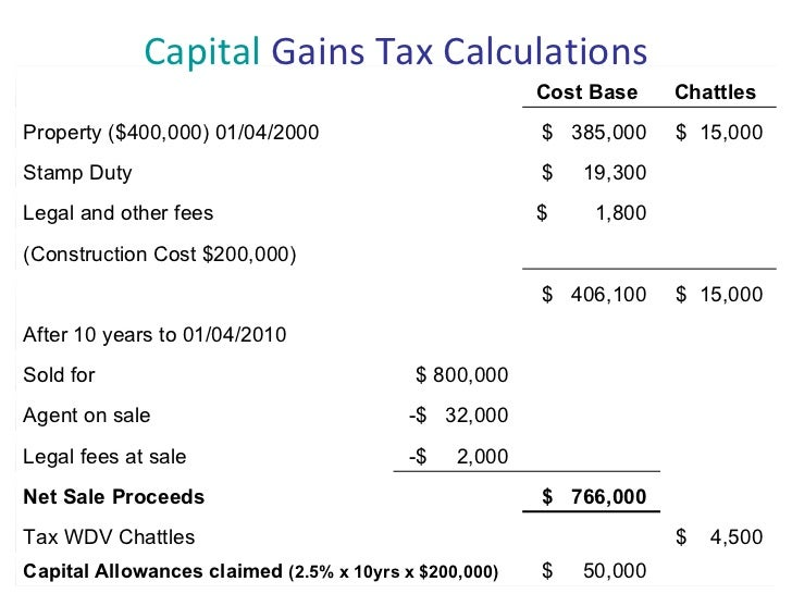 Capital Gains Tax Costs Purchase Of Property