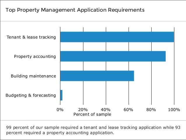 Top Property Management Application Requirements  Tenant & lease tracking  Property accounting  Building maintenance  Budg...