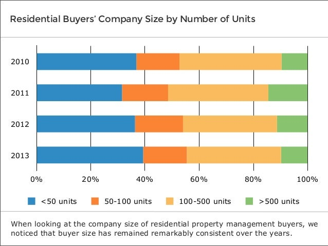 Residential Buyers' Company Size by Number of Units  2010  2011  2012  2013 0% <50 units  20%  40% 50-100 units  60% 100-5...