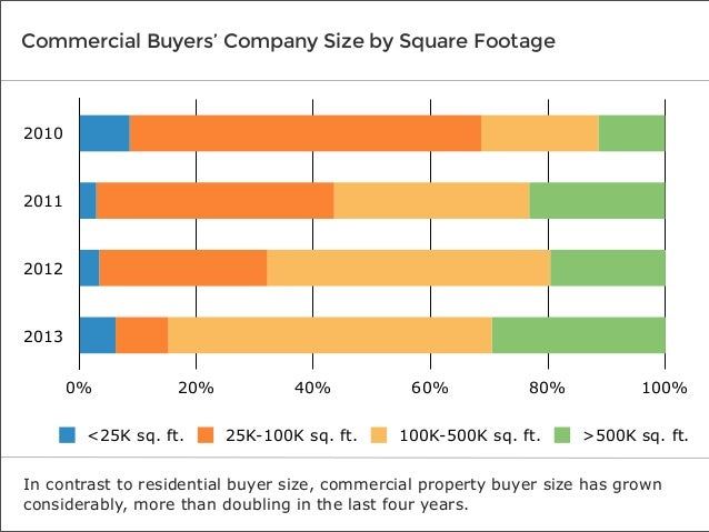 Commercial Buyers' Company Size by Square Footage  2010  2011  2012  2013 0%  20%  <25K sq. ft.  40% 25K-100K sq. ft.  60%...