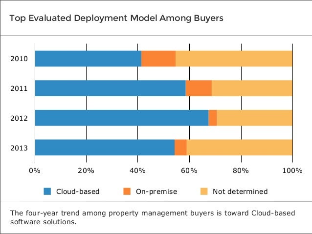 Top Evaluated Deployment Model Among Buyers  2010  2011  2012  2013 0%  20% Cloud-based  40% On-premise  60%  80%  100%  N...