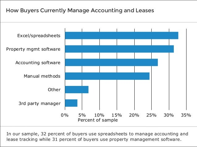 How Buyers Currently Manage Accounting and Leases  Excel/spreadsheets Property mgmt software Accounting software Manual me...