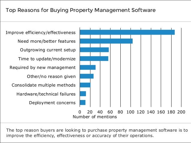 Top Reasons for Buying Property Management Software  Improve efficiency/effectiveness Need more/better features Outgrowing...