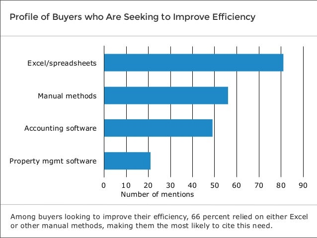 Profile of Buyers who Are Seeking to Improve Efficiency  Excel/spreadsheets  Manual methods  Accounting software  Property...