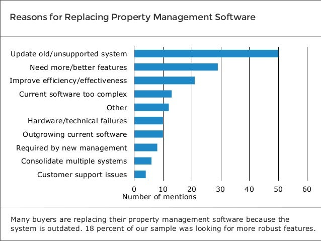Reasons for Replacing Property Management Software  Update old/unsupported system Need more/better features Improve effici...