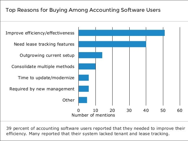 Top Reasons for Buying Among Accounting Software Users  Improve efficiency/effectiveness Need lease tracking features Outg...
