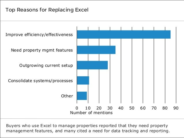 Top Reasons for Replacing Excel  Improve efficiency/effectiveness Need property mgmt features Outgrowing current setup Con...
