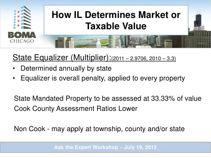 Is Property Value Assessment Every Year