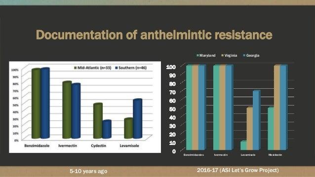 Documentation of anthelmintic resistance 0 10 20 30 40 50 60 70 80 90 100 Benzimidazoles Ivermectin Levamisole Moxidectin ...