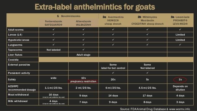 Extra-label anthelmintics for goats 1 Benzimidazoles 2a Avermectins IVOMEC® sheep drench 2b Milbimycins Moxidectin CYDEDTI...