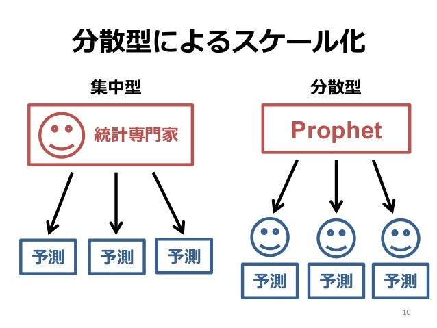 分散型によるスケール化 10 集中型 分散型 統計専⾨家 Prophet 予測 予測 予測 予測 予測 予測