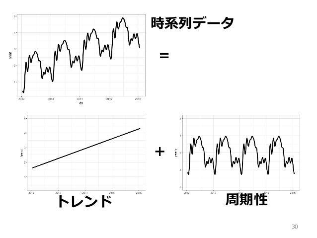 30 = + トレンド 周期性 時系列データ