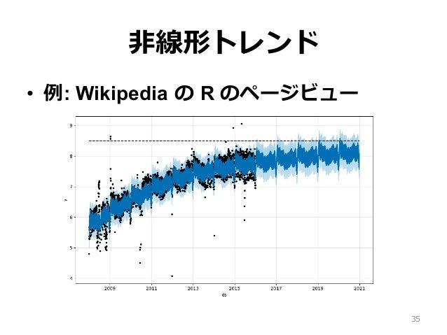 ⾮線形トレンド • 例: Wikipedia の R のページビュー 35