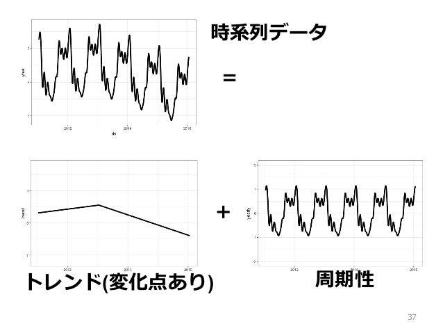 37 = + トレンド(変化点あり) 周期性 時系列データ
