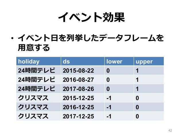 イベント効果 • イベント⽇を列挙したデータフレームを ⽤意する 42 holiday ds lower upper 24時間テレビ 2015-08-22 0 1 24時間テレビ 2016-08-27 0 1 24時間テレビ 2017-08-...