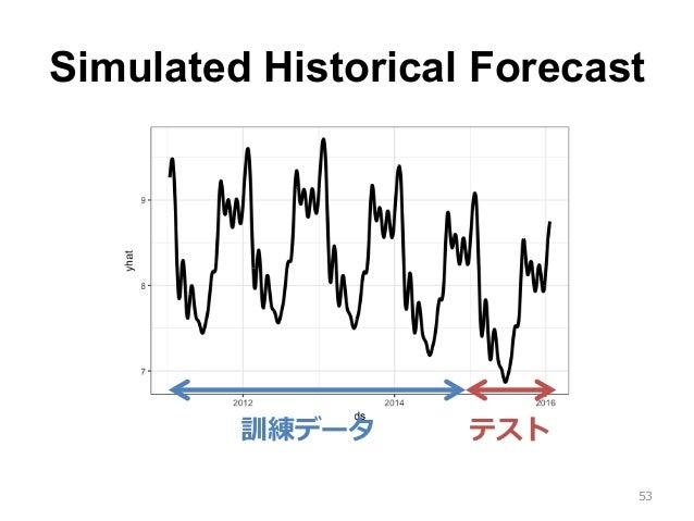 Simulated Historical Forecast 53 訓練データ テスト