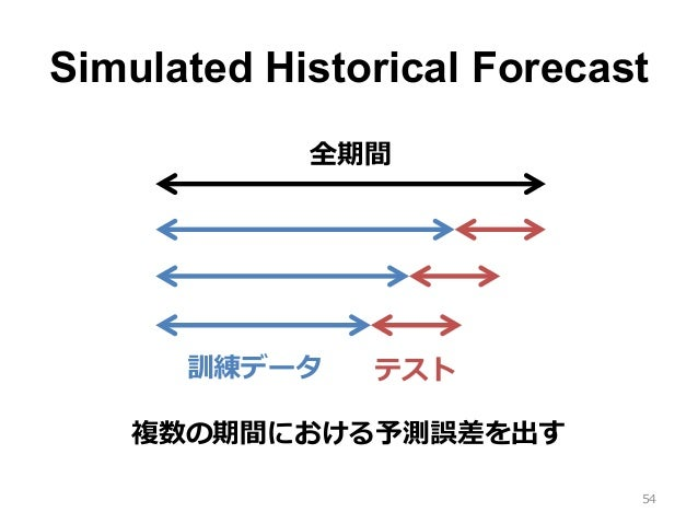 Simulated Historical Forecast 54 訓練データ テスト 全期間 複数の期間における予測誤差を出す