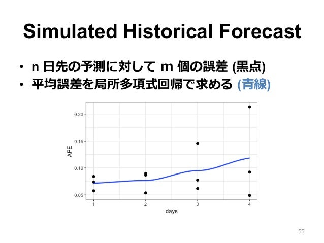 Simulated Historical Forecast • n ⽇先の予測に対して m 個の誤差 (⿊点) • 平均誤差を局所多項式回帰で求める (⻘線) 55