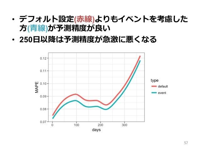 • デフォルト設定(⾚線)よりもイベントを考慮した ⽅(⻘線)が予測精度が良い • 250⽇以降は予測精度が急激に悪くなる 57